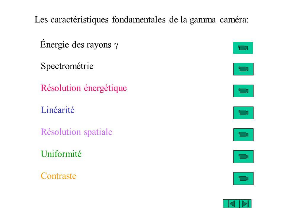 Les caractéristiques fondamentales de la gamma caméra: