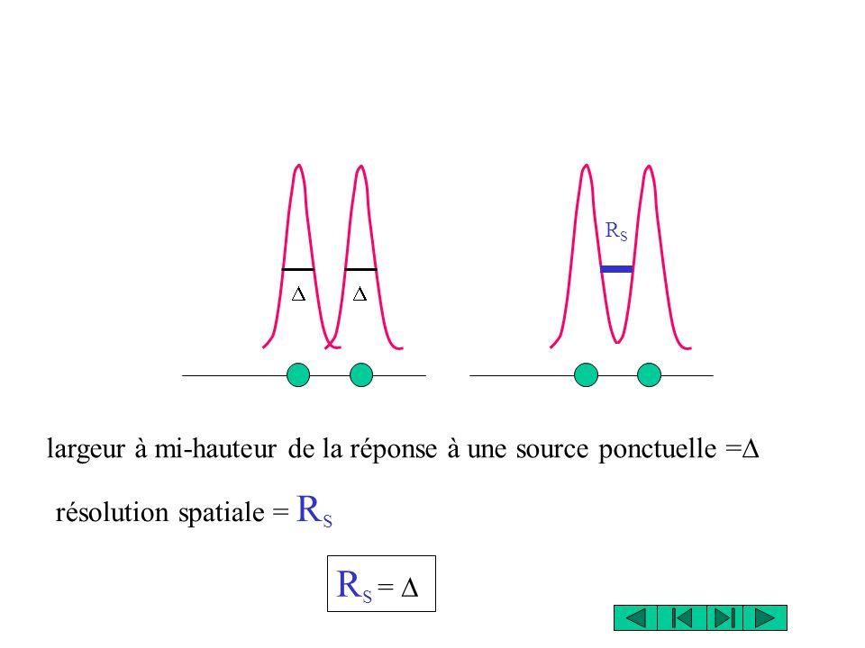 RS = D largeur à mi-hauteur de la réponse à une source ponctuelle =D