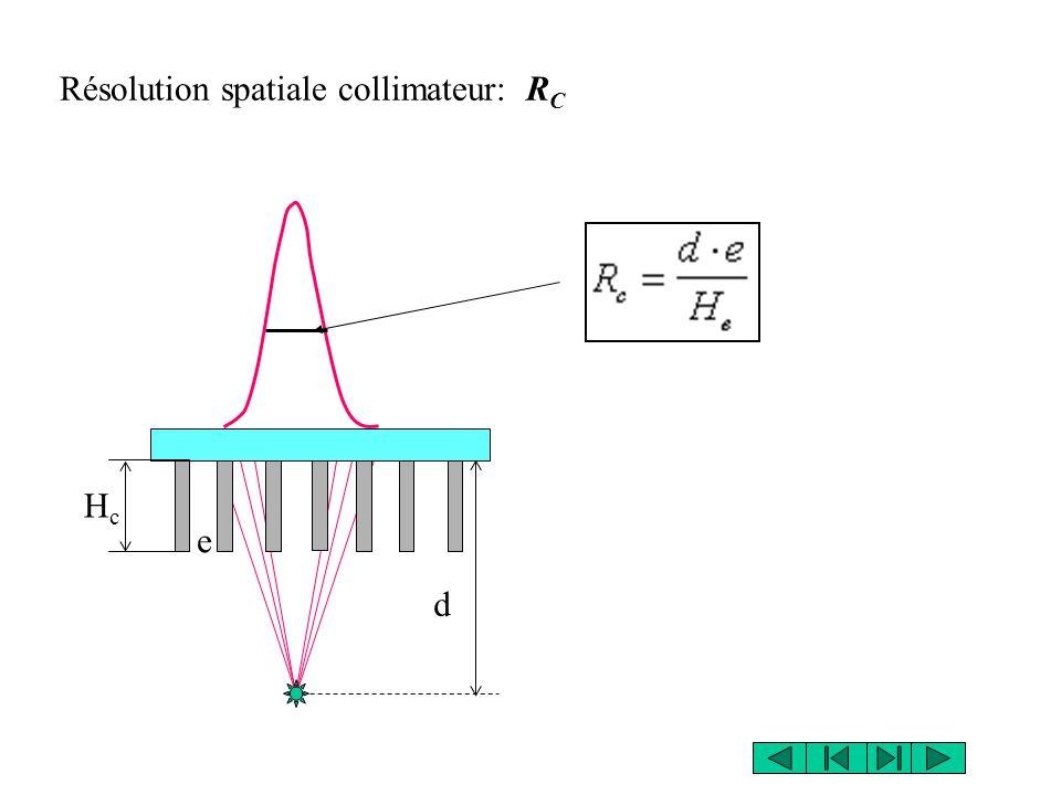 Résolution spatiale collimateur: RC