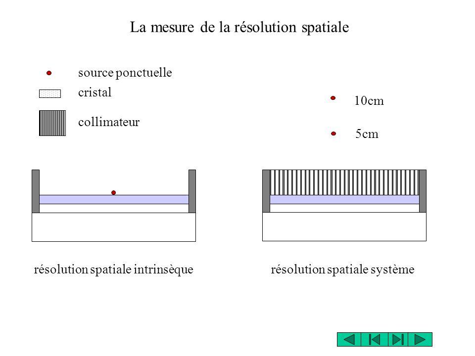 La mesure de la résolution spatiale
