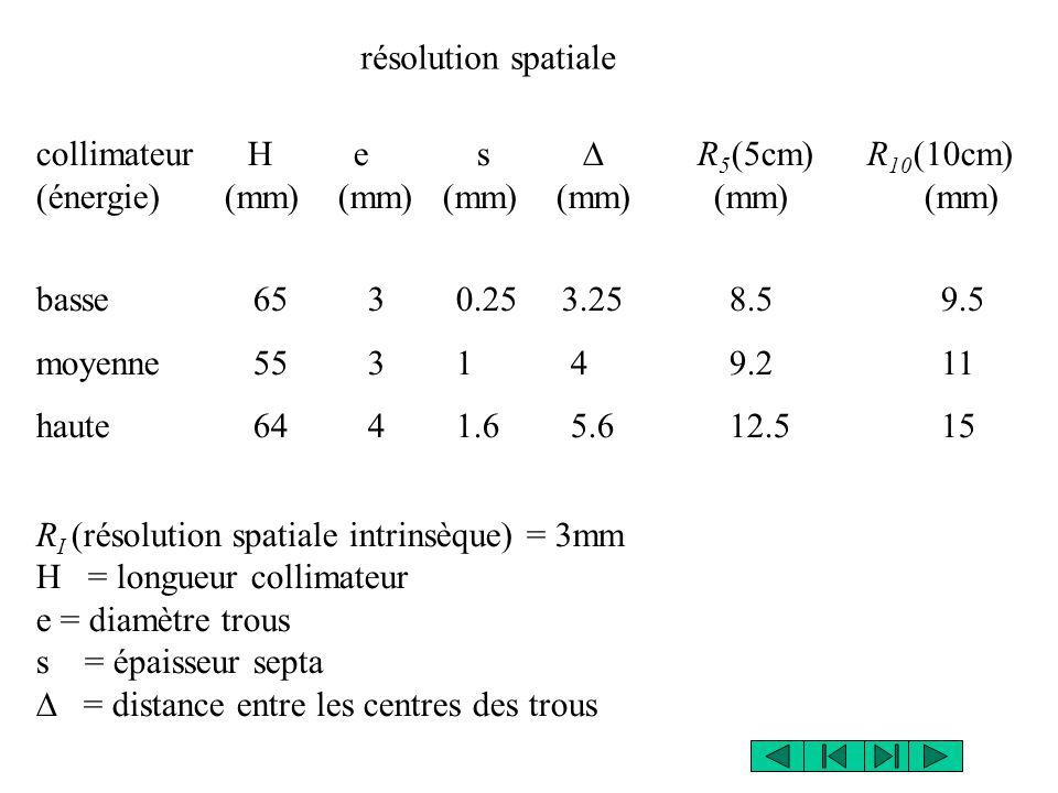 résolution spatiale collimateur H e s D R5(5cm) R10(10cm) (énergie) (mm) (mm) (mm) (mm) (mm) (mm)