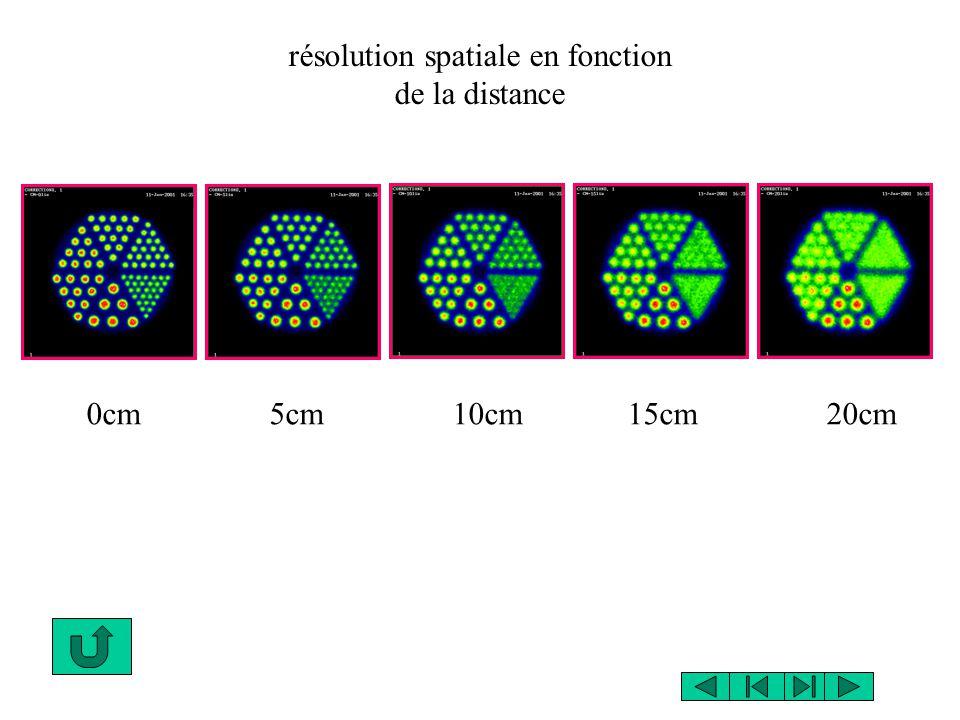 résolution spatiale en fonction de la distance