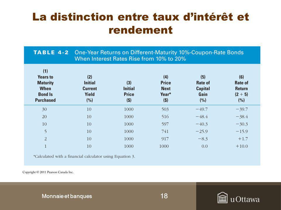 La distinction entre taux d'intérêt et rendement
