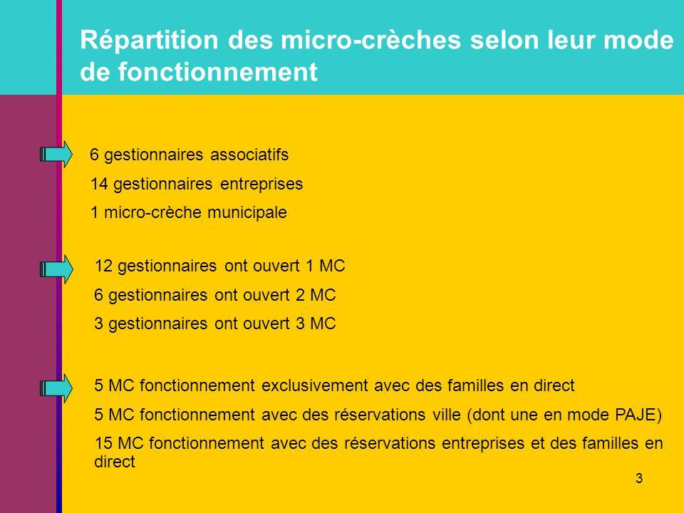Répartition des micro-crèches selon leur mode de fonctionnement