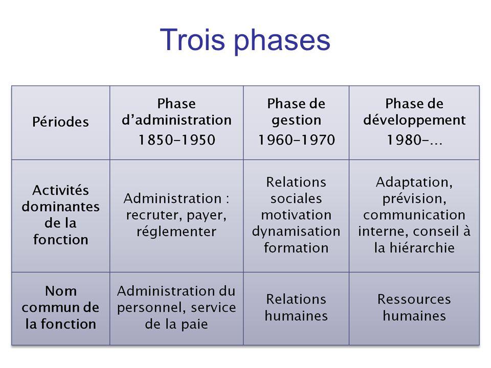 Trois phases
