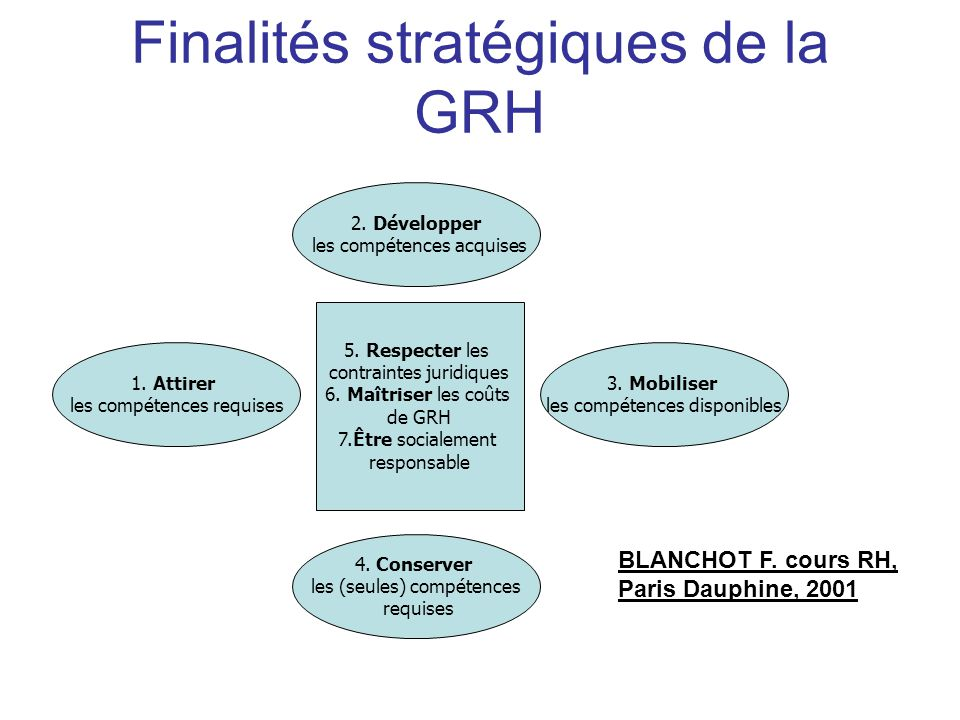 Finalités stratégiques de la GRH