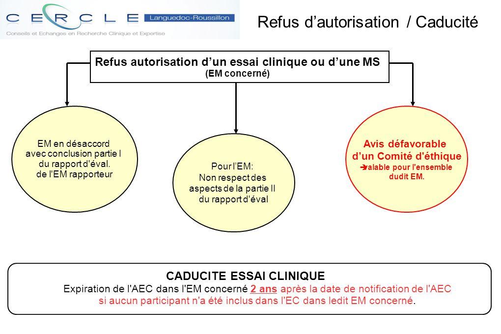 Refus d'autorisation / Caducité