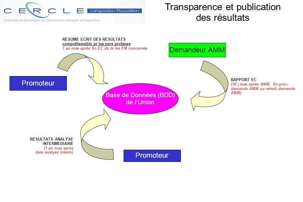 Transparence et publication des résultats