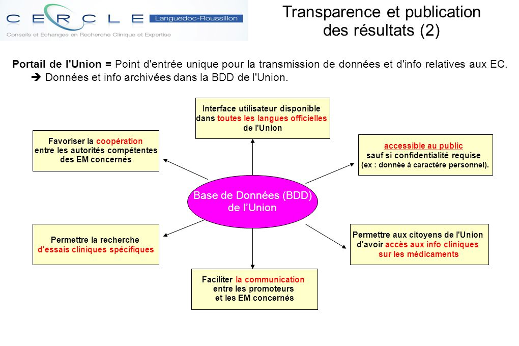 Transparence et publication des résultats (2)