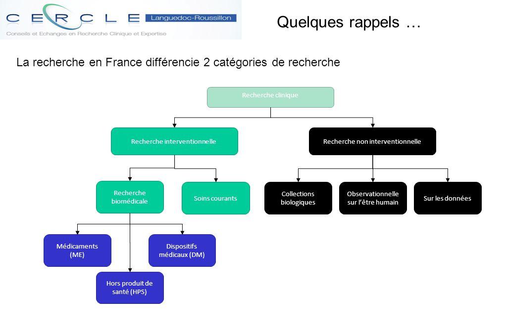 Quelques rappels … La recherche en France différencie 2 catégories de recherche. Recherche clinique.