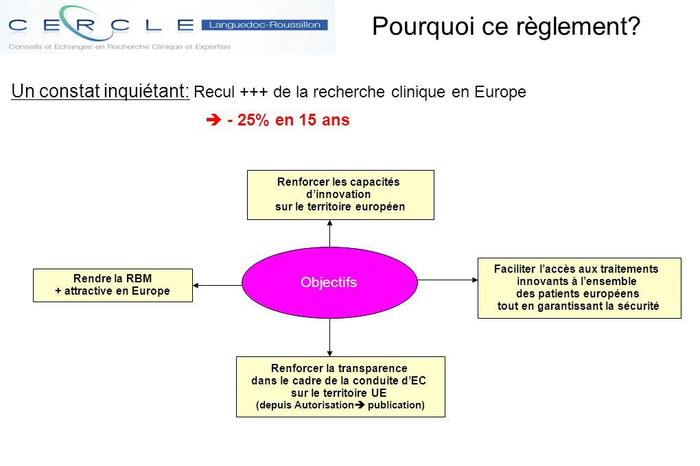 Pourquoi ce règlement Un constat inquiétant: Recul +++ de la recherche clinique en Europe.  - 25% en 15 ans.
