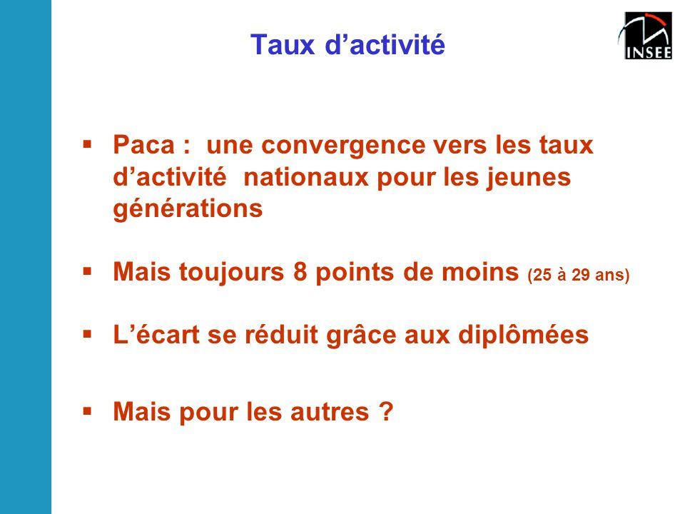 Taux d'activité Paca : une convergence vers les taux d'activité nationaux pour les jeunes générations.