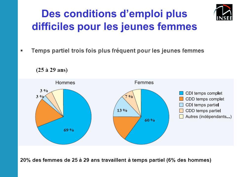 Des conditions d'emploi plus difficiles pour les jeunes femmes