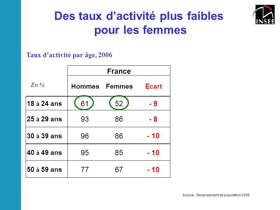 Des taux d'activité plus faibles pour les femmes