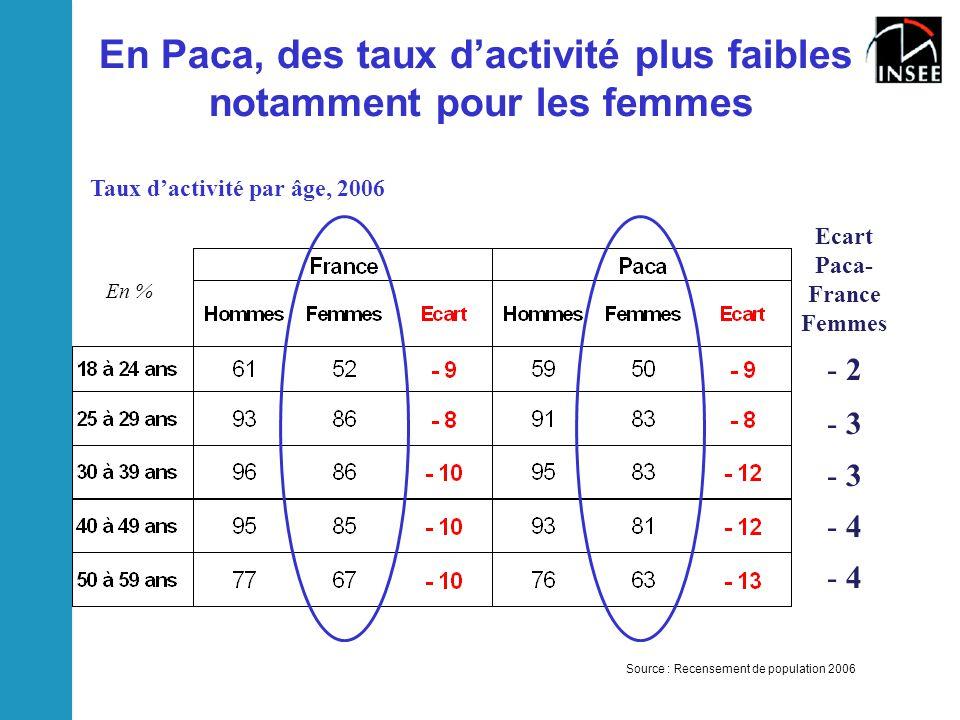 En Paca, des taux d'activité plus faibles notamment pour les femmes