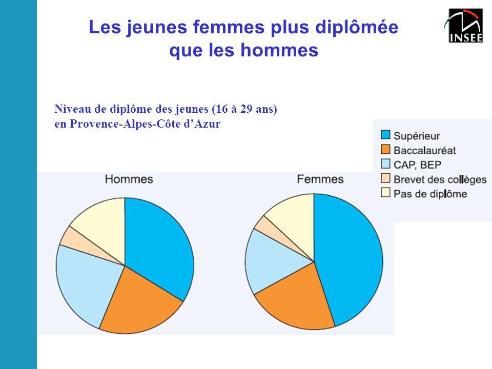 Les jeunes femmes plus diplômée que les hommes