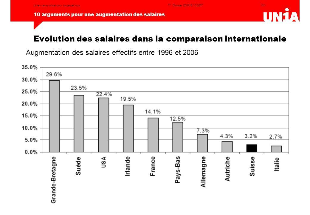 Evolution des salaires dans la comparaison internationale