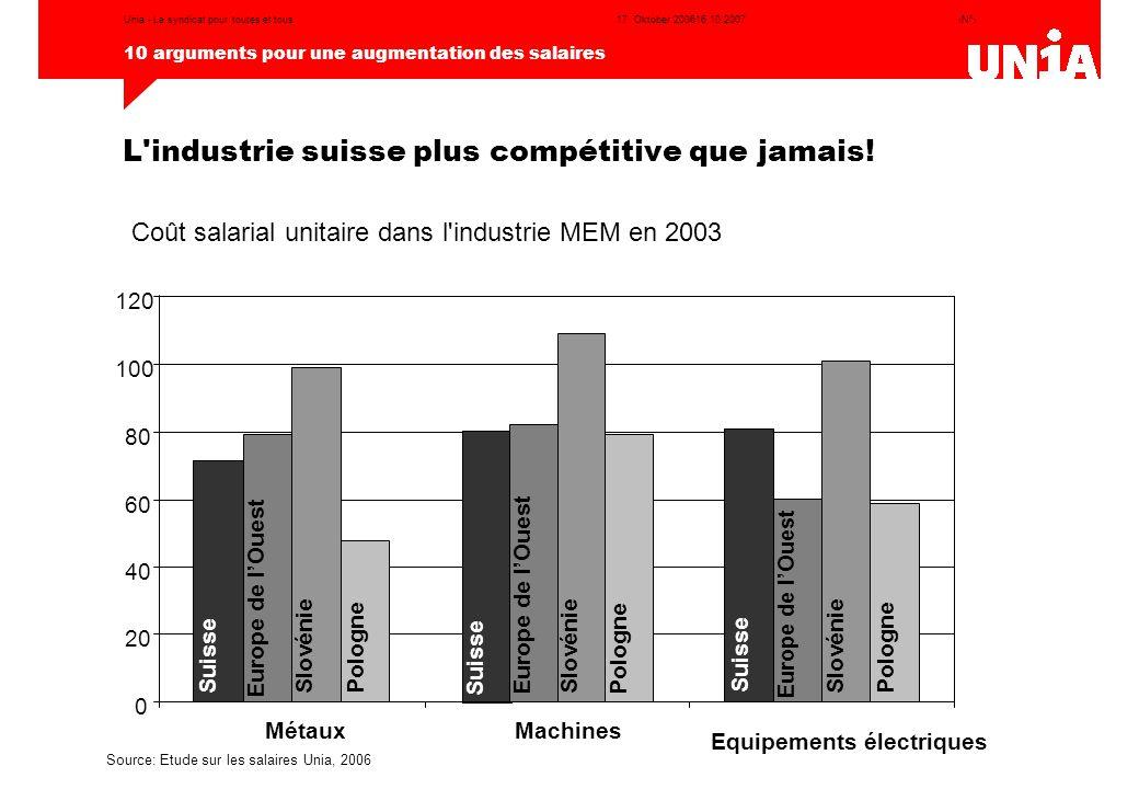 L industrie suisse plus compétitive que jamais!