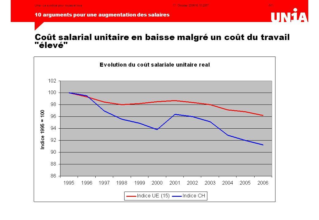 Coût salarial unitaire en baisse malgré un coût du travail élevé