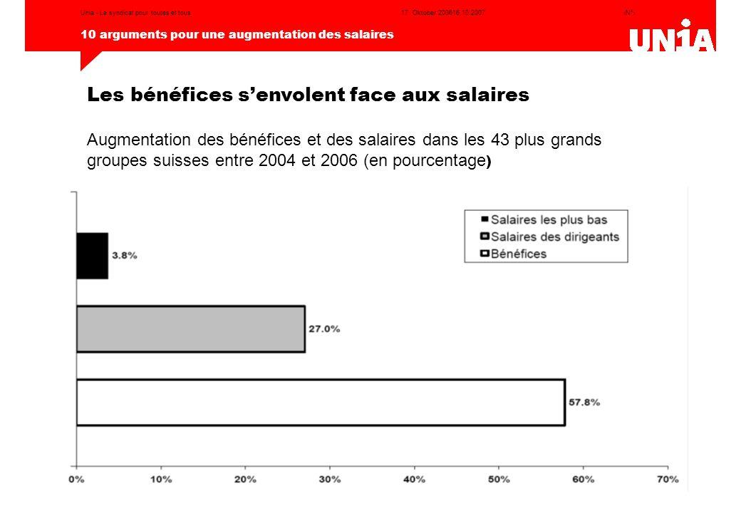 Les bénéfices s'envolent face aux salaires