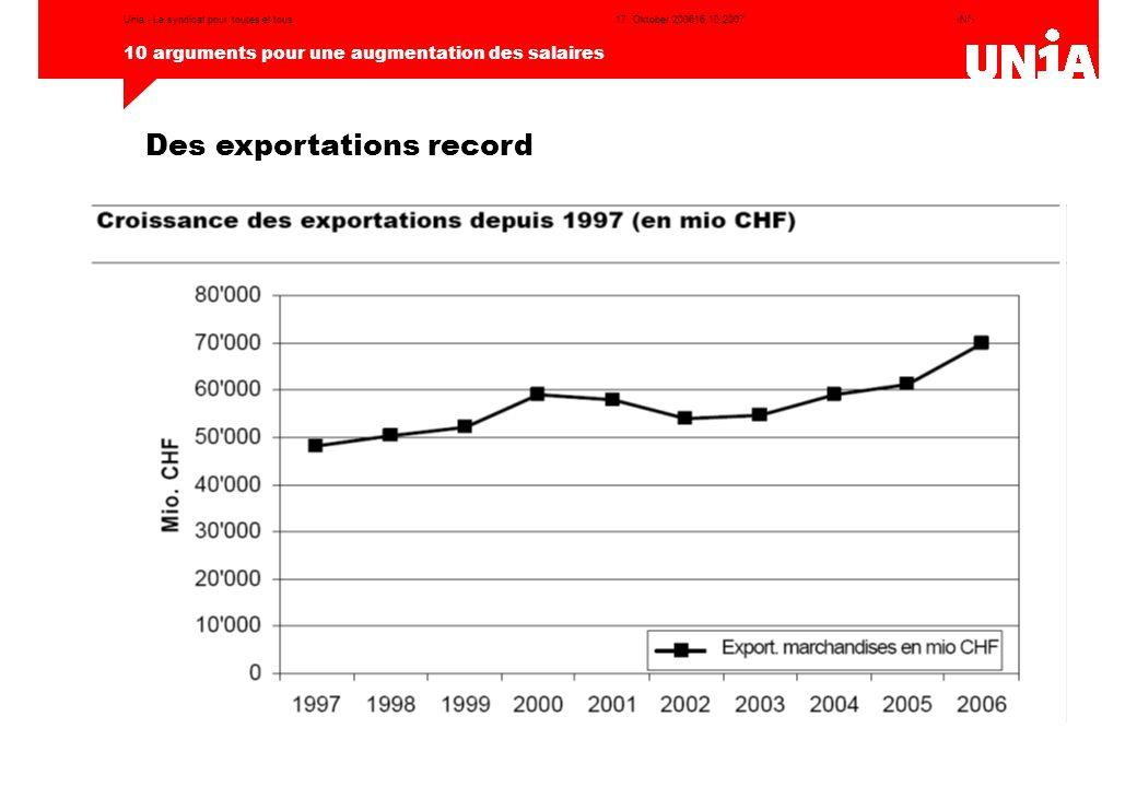 Des exportations record