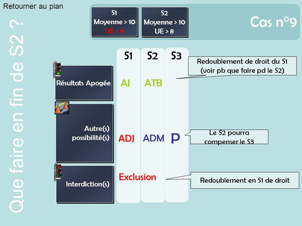 Cas n°9 P S1 S2 S3 AJ ATB ADJ ADM Exclusion Retourner au plan S1 S2