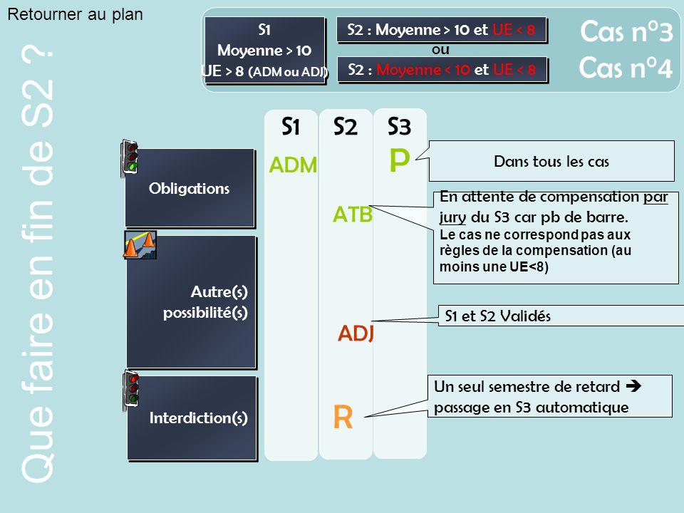 P R Cas n°3 Cas n°4 S1 S2 S3 ADM ATB ADJ Retourner au plan S1