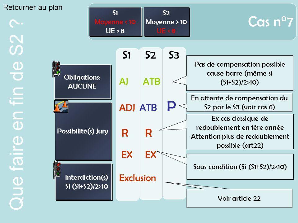 Cas n°7 P S1 S2 S3 R R AJ ATB ADJ ATB EX EX Exclusion