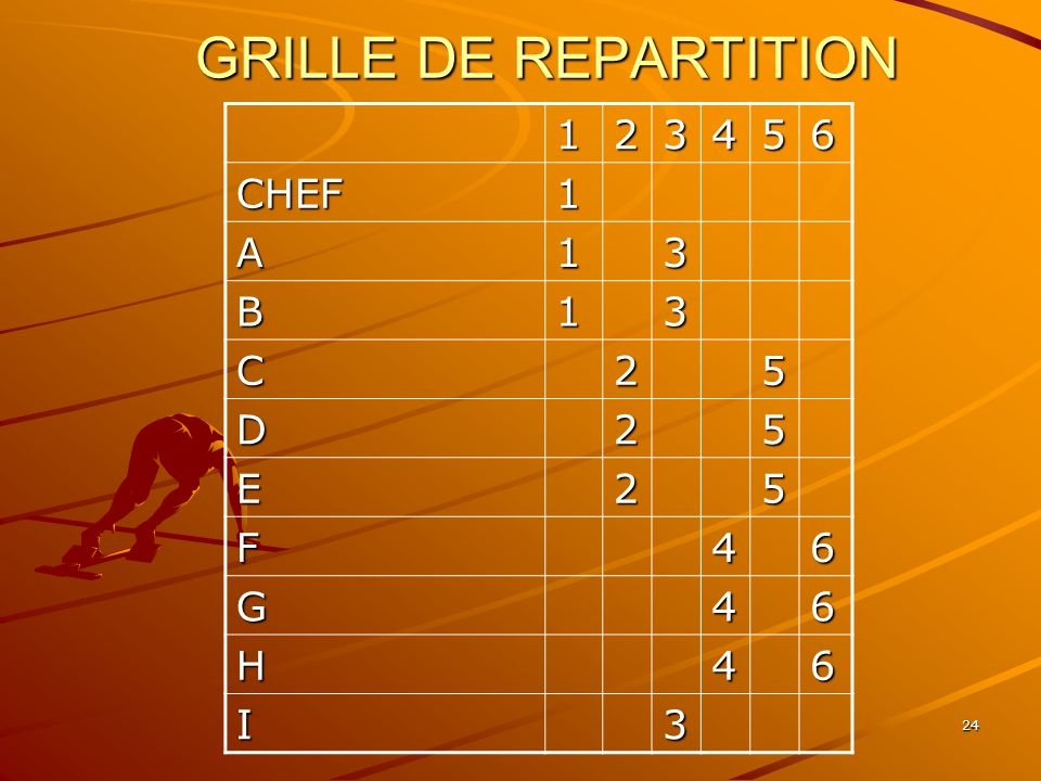 GRILLE DE REPARTITION 1 2 3 4 5 6 CHEF A B C D E F G H I