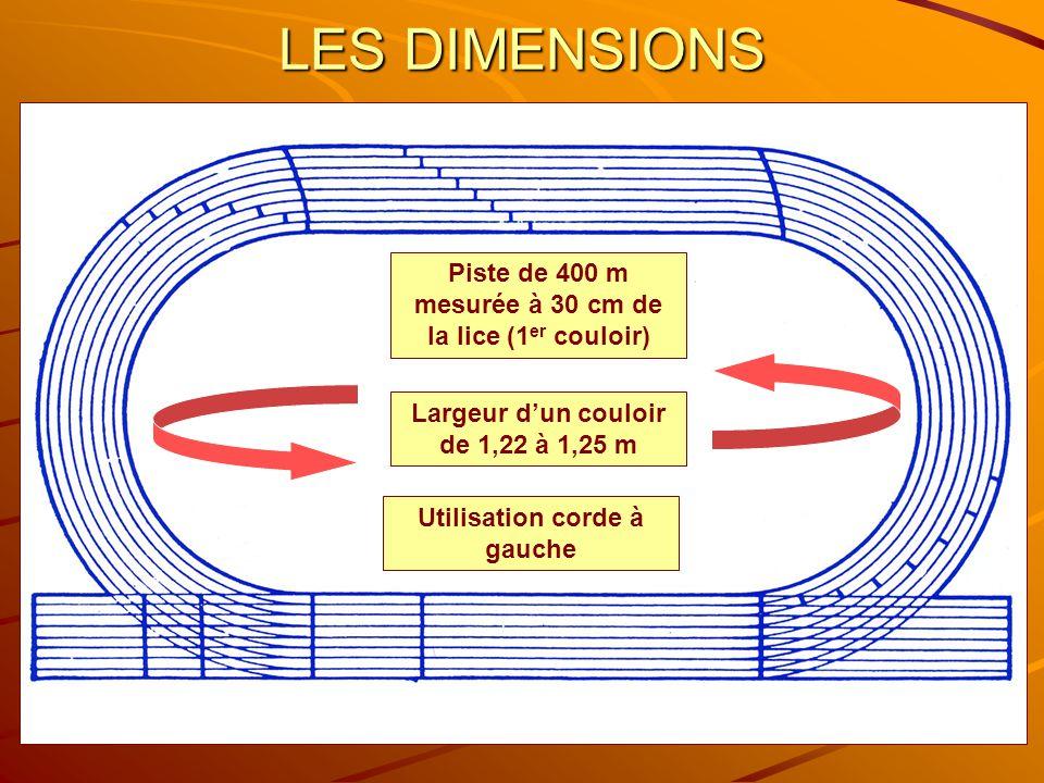 LES DIMENSIONS Piste de 400 m mesurée à 30 cm de la lice (1er couloir)