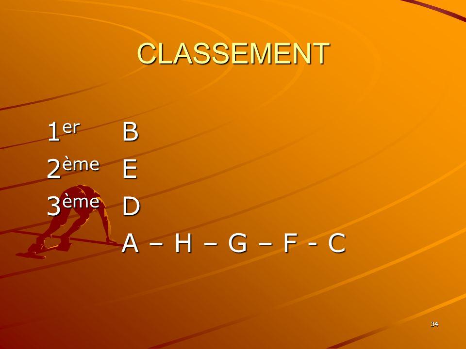 CLASSEMENT 1er B 2ème E 3ème D A – H – G – F - C
