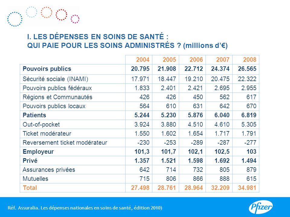 I. LES DÉPENSES EN SOINS DE SANTÉ : QUI PAIE POUR LES SOINS ADMINISTRÉS (millions d'€)