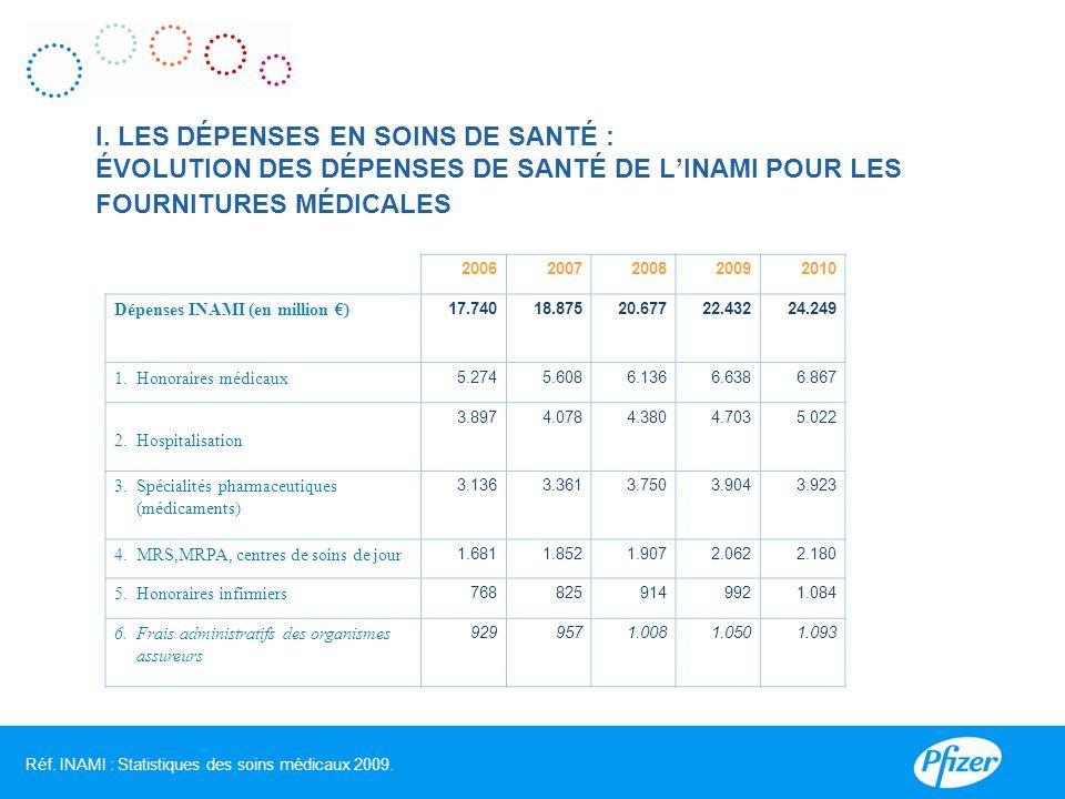 I. LES DÉPENSES EN SOINS DE SANTÉ : ÉVOLUTION DES DÉPENSES DE SANTÉ DE L'INAMI POUR LES FOURNITURES MÉDICALES