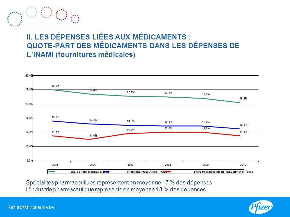 II. LES DÉPENSES LIÉES AUX MÉDICAMENTS : QUOTE-PART DES MÉDICAMENTS DANS LES DÉPENSES DE L'INAMI (fournitures médicales)