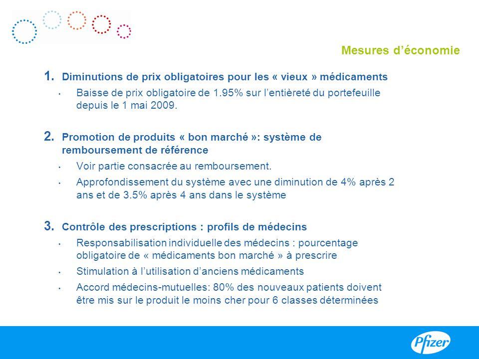 Mesures d'économie Diminutions de prix obligatoires pour les « vieux » médicaments.