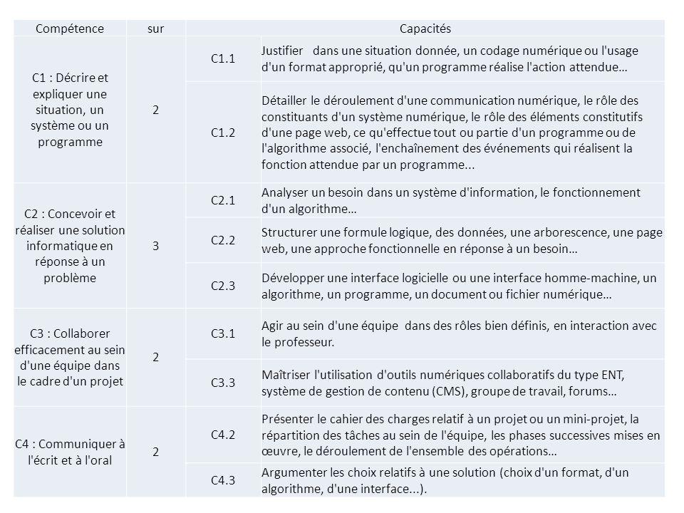 C1 : Décrire et expliquer une situation, un système ou un programme 2