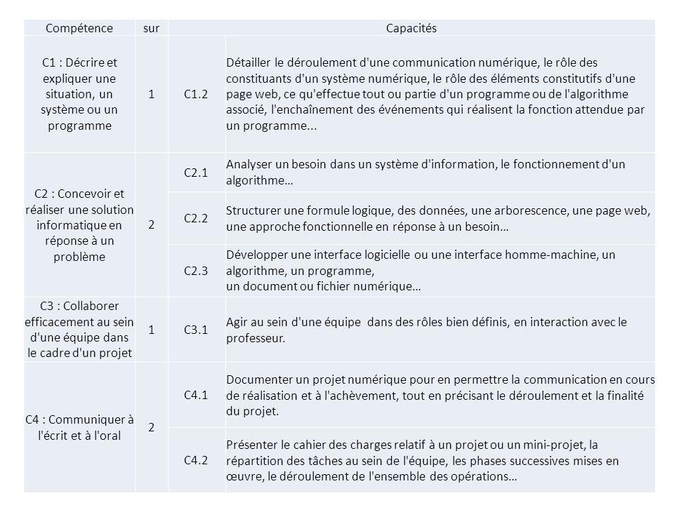 C1 : Décrire et expliquer une situation, un système ou un programme 1