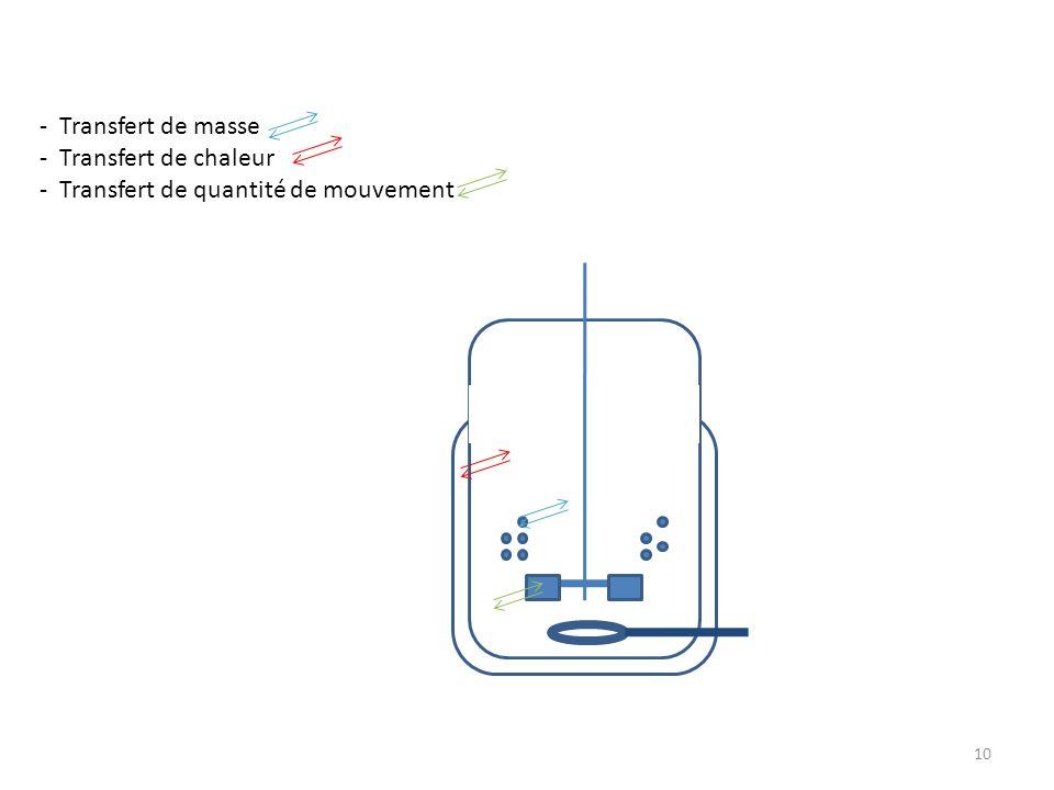 Transfert de masse Transfert de chaleur Transfert de quantité de mouvement
