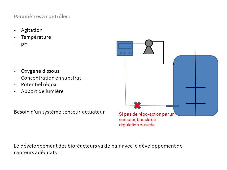 Paramètres à contrôler : Agitation Température pH