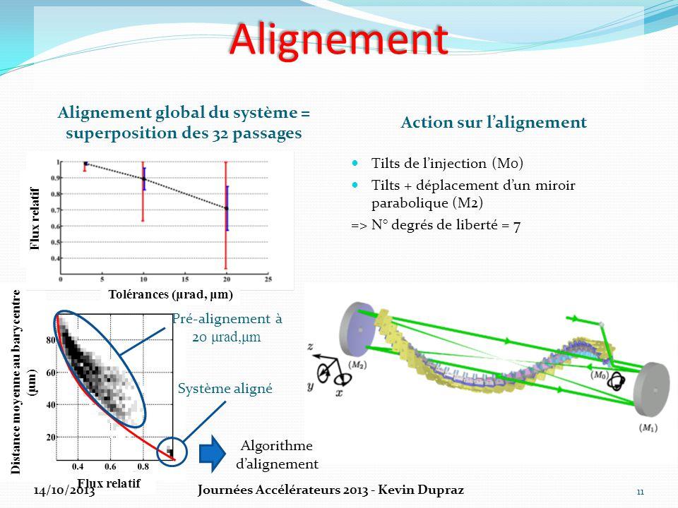 Alignement Alignement global du système = superposition des 32 passages. Action sur l'alignement. Flux relatif.