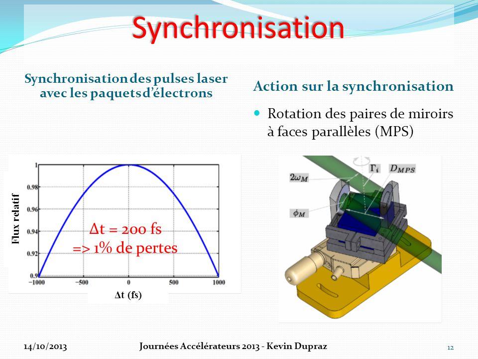 Synchronisation Δt = 200 fs => 1% de pertes