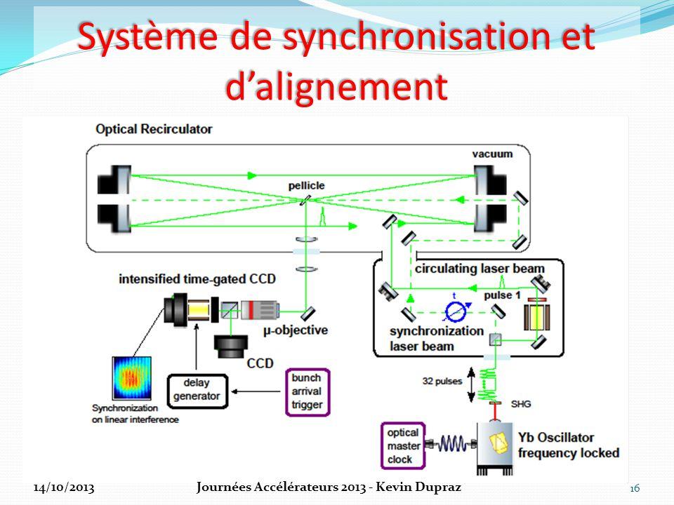 Système de synchronisation et d'alignement