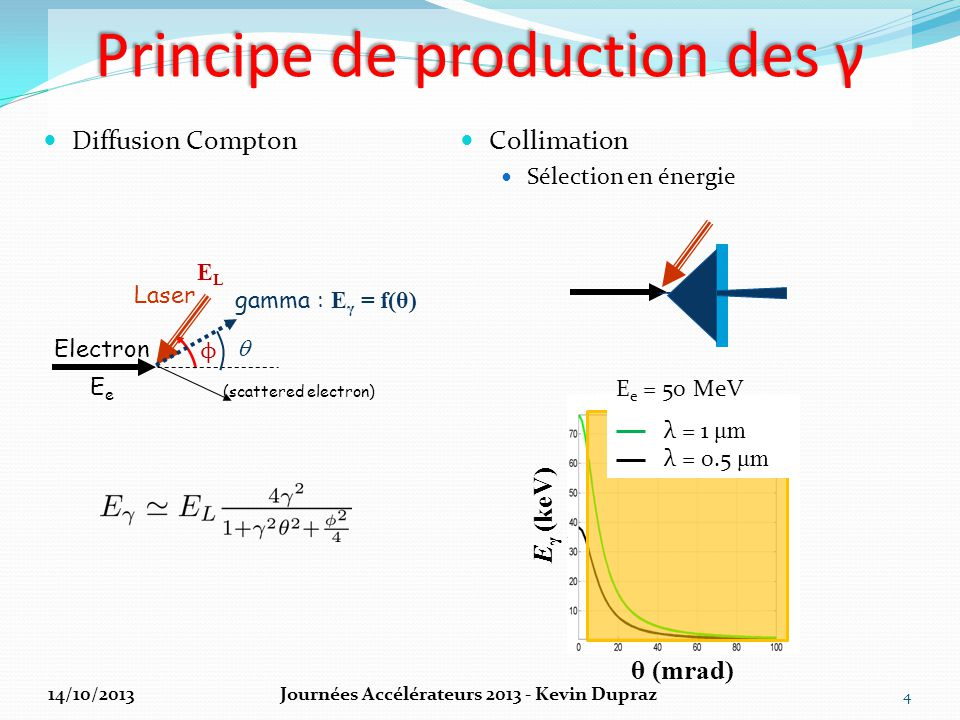 Principe de production des γ