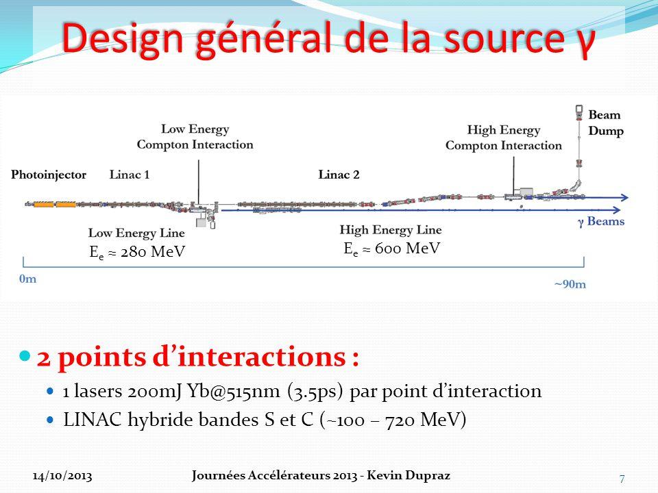 Design général de la source γ
