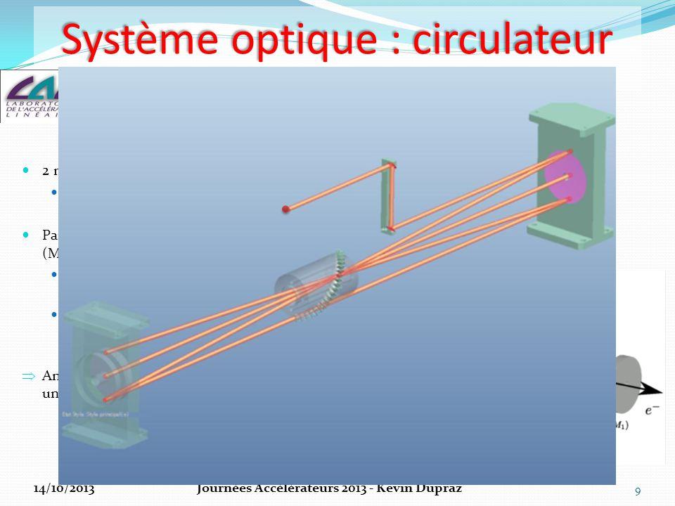 Système optique : circulateur