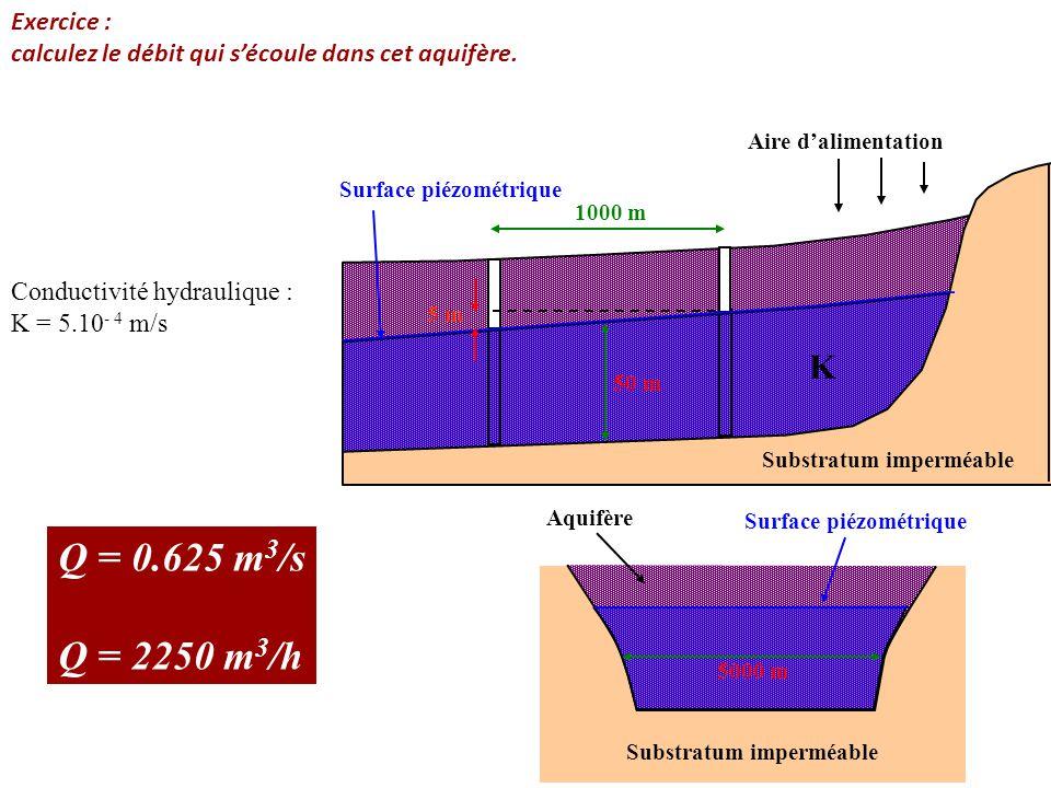 Q = 0.625 m3/s Q = 2250 m3/h K Exercice :