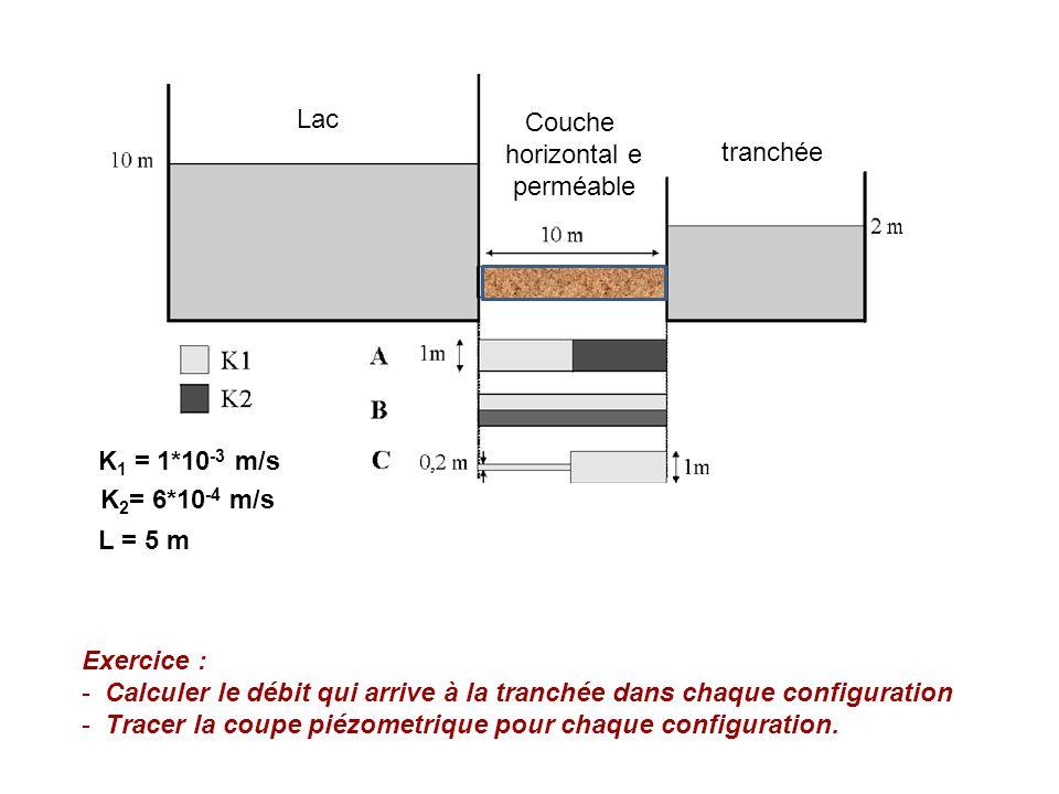 Lac Couche. horizontal e. perméable. tranchée. K1 = 1*10-3 m/s. K2= 6*10-4 m/s. L = 5 m. Exercice :