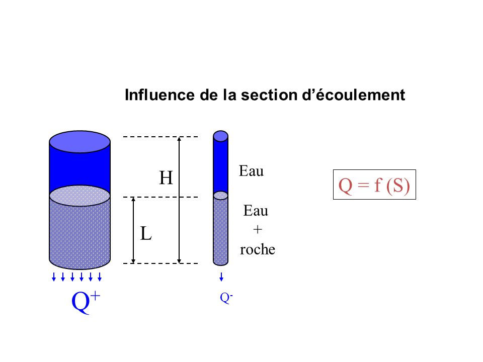 Influence de la section d'écoulement