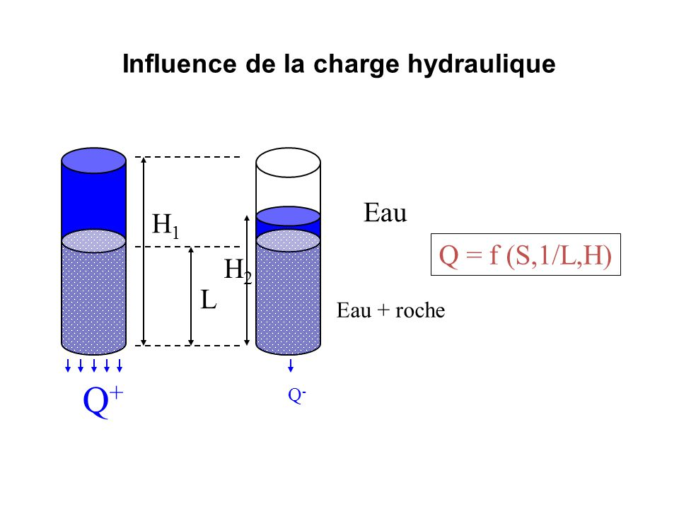 Influence de la charge hydraulique