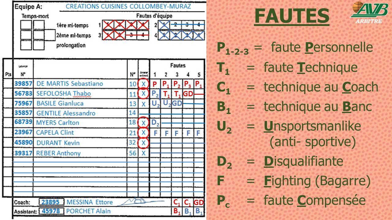 FAUTES P1-2-3 = faute Personnelle T1 = faute Technique